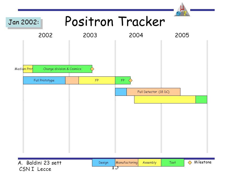 15 A.Baldini 23 sett CSN I Lecce 2002200320042005 Test Milestone AssemblyDesignManufactoring Full Prototype Medium PrototypeCharge division & Cosmics FP Full Detector (18 DC) Jan 2002: Positron Tracker