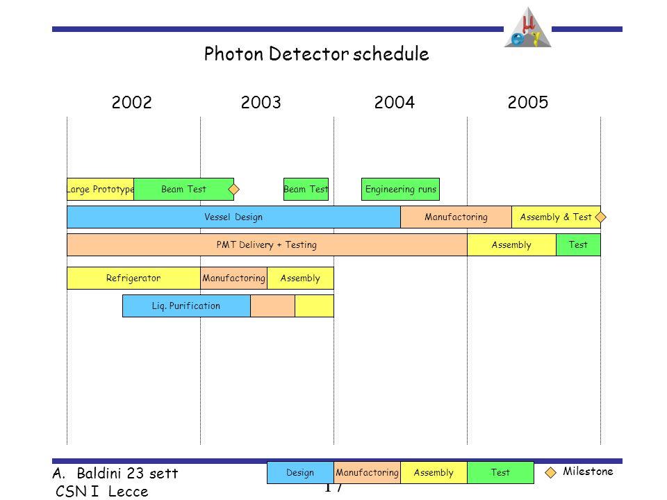 17 A.Baldini 23 sett CSN I Lecce Photon Detector schedule 2002200320042005 Test Milestone AssemblyDesignManufactoring Large PrototypeBeam Test Vessel DesignAssembly & Test PMT Delivery + Testing RefrigeratorManufactoringAssembly Liq.