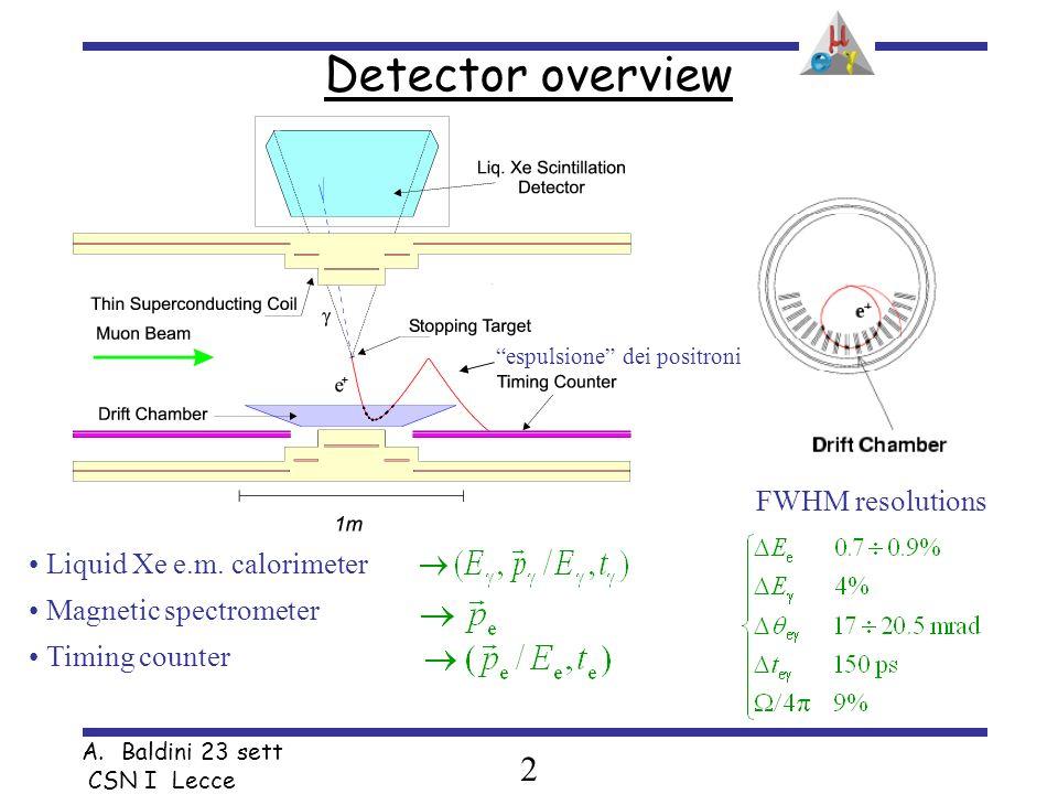 2 A.Baldini 23 sett CSN I Lecce Detector overview Liquid Xe e.m.