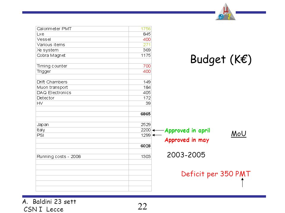 22 A.Baldini 23 sett CSN I Lecce Budget (K) Approved in april Approved in may 2003-2005 Deficit per 350 PMT MoU