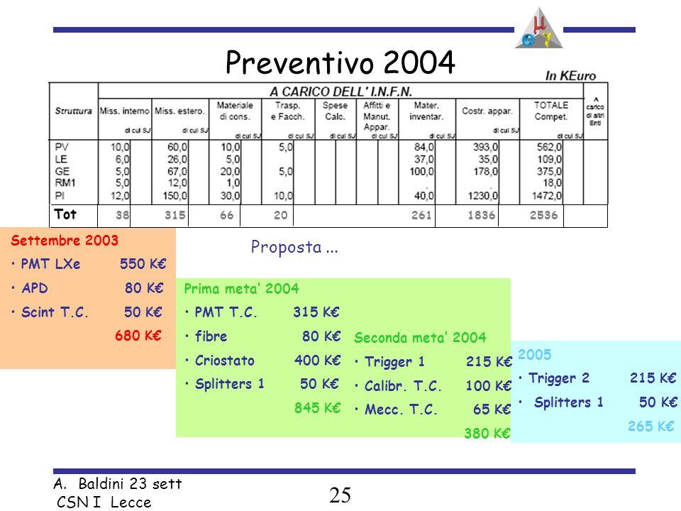 25 A.Baldini 23 sett CSN I Lecce Preventivo 2004 38 315 66 20 261 1836 2536 Tot Settembre 2003 PMT LXe 550 K APD 80 K Scint T.C.