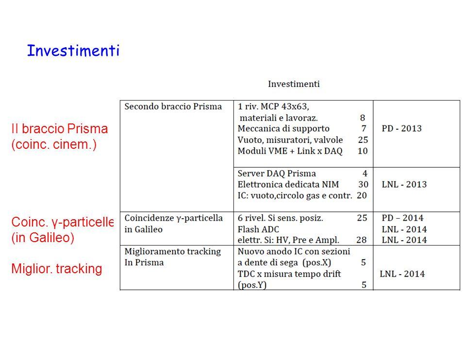 II braccio Prisma (coinc. cinem.) Coinc. γ-particelle (in Galileo) Miglior. tracking Investimenti