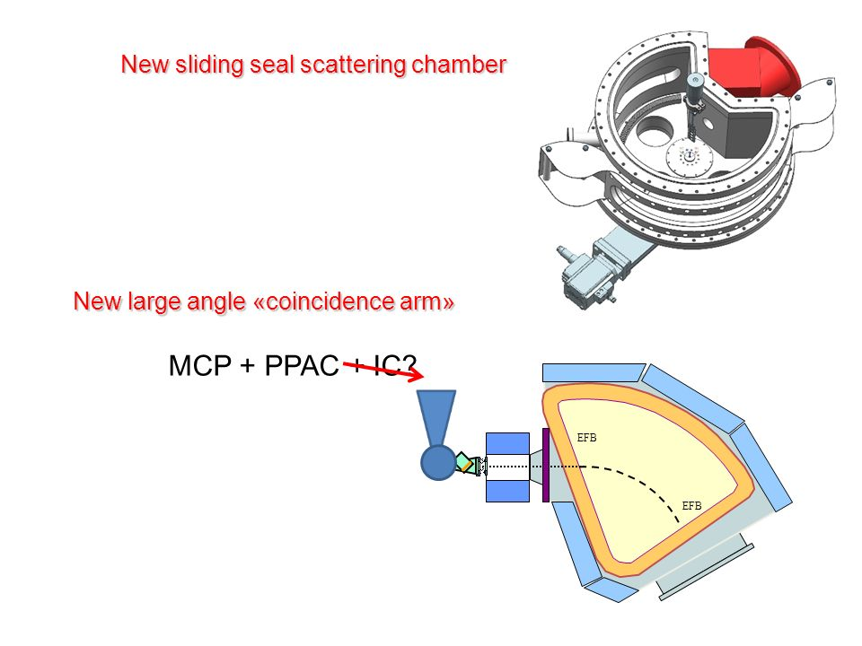 New sliding seal scattering chamber New large angle «coincidence arm» EFB MCP + PPAC + IC?