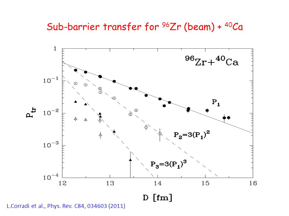 Sub-barrier transfer for 96 Zr (beam) + 40 Ca L.Corradi et al., Phys. Rev. C84, 034603 (2011)