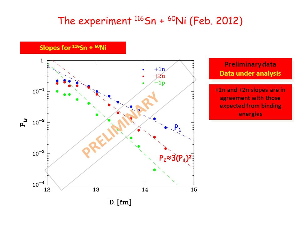 Slopes for 116 Sn + 60 Ni The experiment 116 Sn + 60 Ni (Feb.