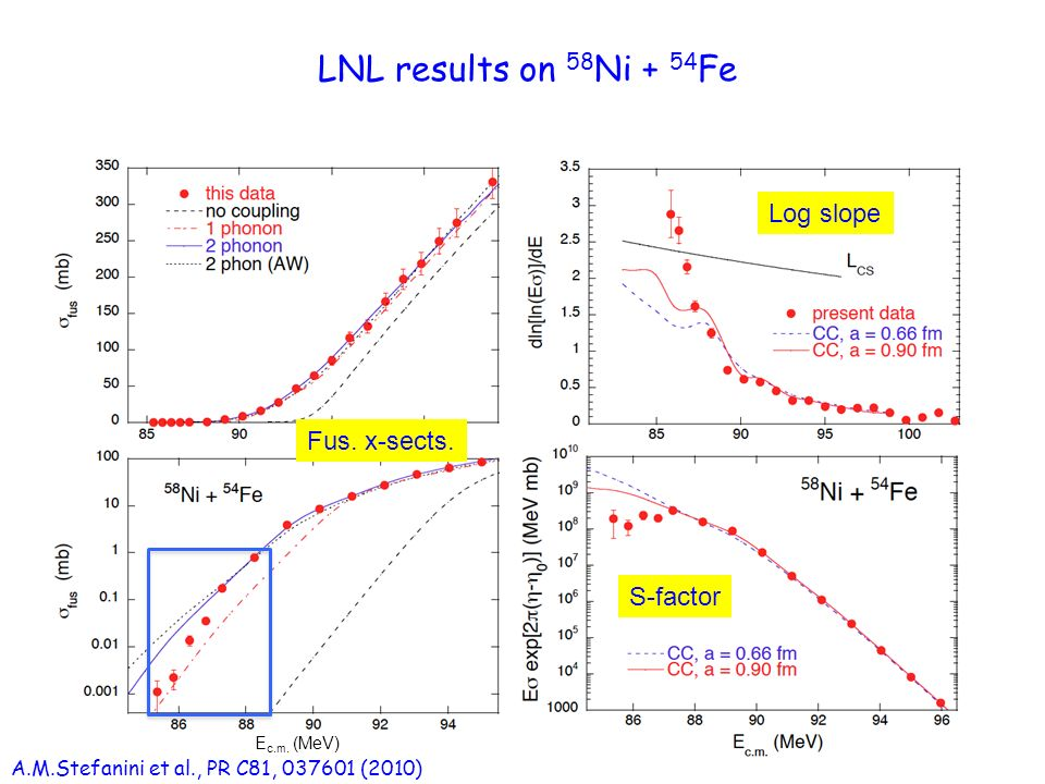 LNL results on 58 Ni + 54 Fe E c.m.(MeV) Log slope S-factor Fus.