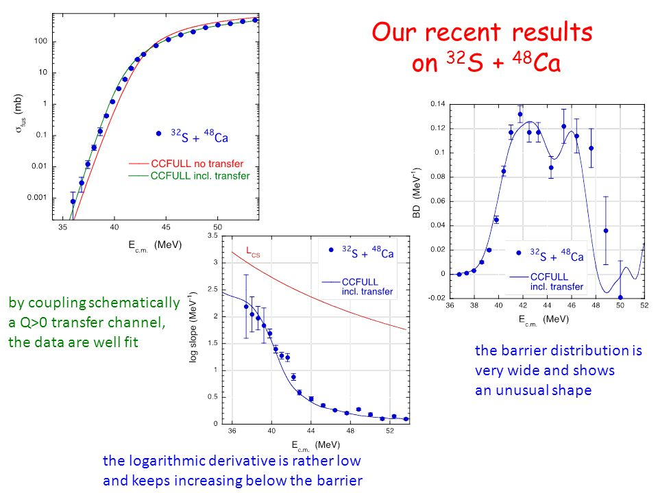 Our recent results on 32 S + 48 Ca the logarithmic derivative is rather low and keeps increasing below the barrier the barrier distribution is very wide and shows an unusual shape by coupling schematically a Q>0 transfer channel, the data are well fit