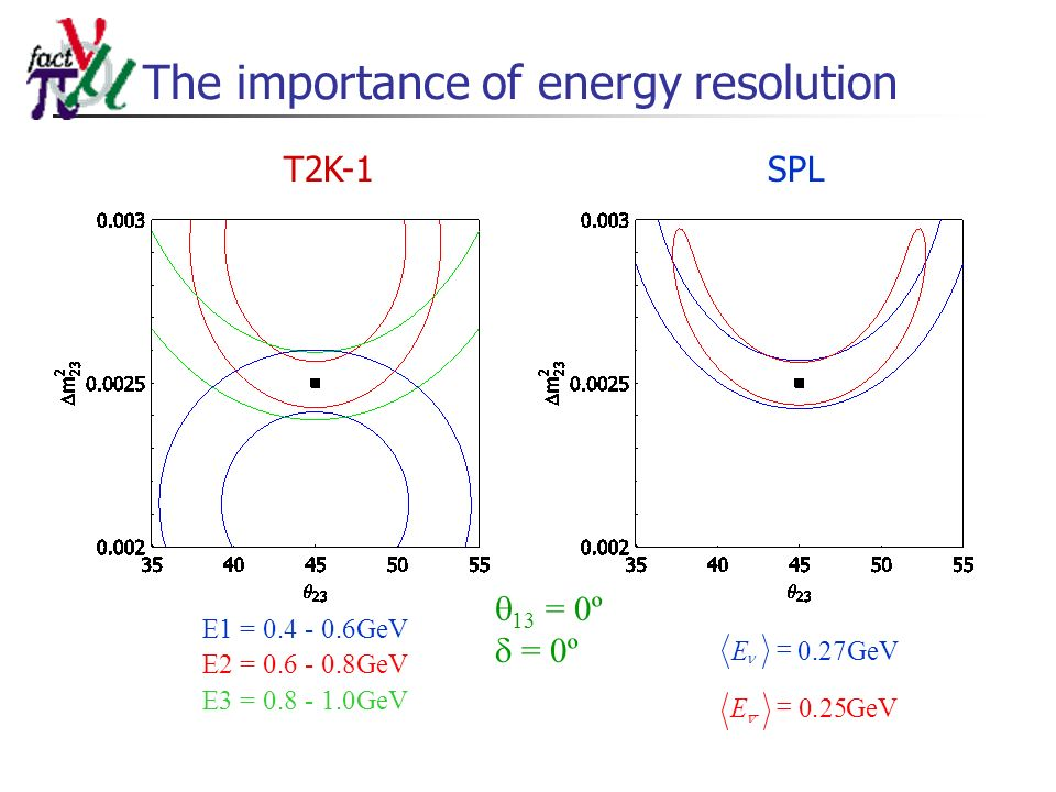 The importance of energy resolution T2K-1SPL 13 = 0º = 0º GeVE25.0 GeVE27.0 E1 = 0.4 - 0.6GeV E2 = 0.6 - 0.8GeV E3 = 0.8 - 1.0GeV