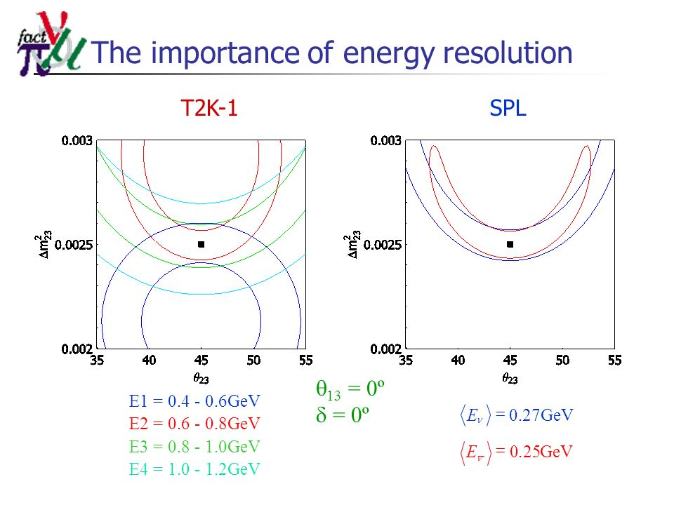The importance of energy resolution T2K-1SPL 13 = 0º = 0º GeVE25.0 GeVE27.0 E1 = 0.4 - 0.6GeV E2 = 0.6 - 0.8GeV E3 = 0.8 - 1.0GeV E4 = 1.0 - 1.2GeV