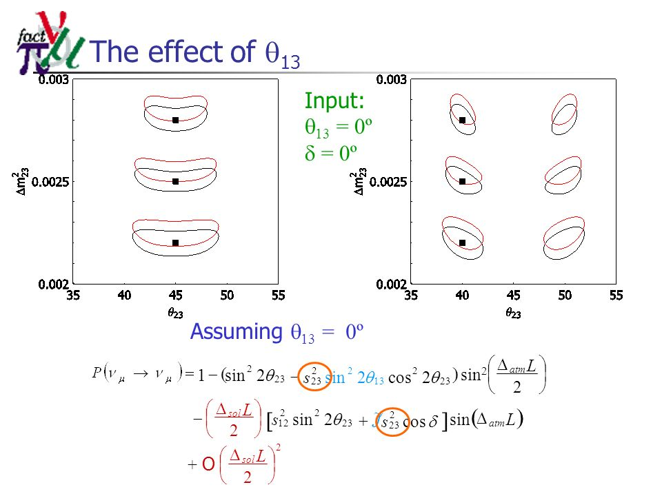The effect of 13 Input: 13 = 0º = 0º Assuming 13 = 0º L Ls L L sol atm sol atm + O 2 sin2 2 2 sin 2 2sin1 2 23 22 12 23 2 s 2cos2sin 23 2 13 22 23 sJ cos ~ 2 23