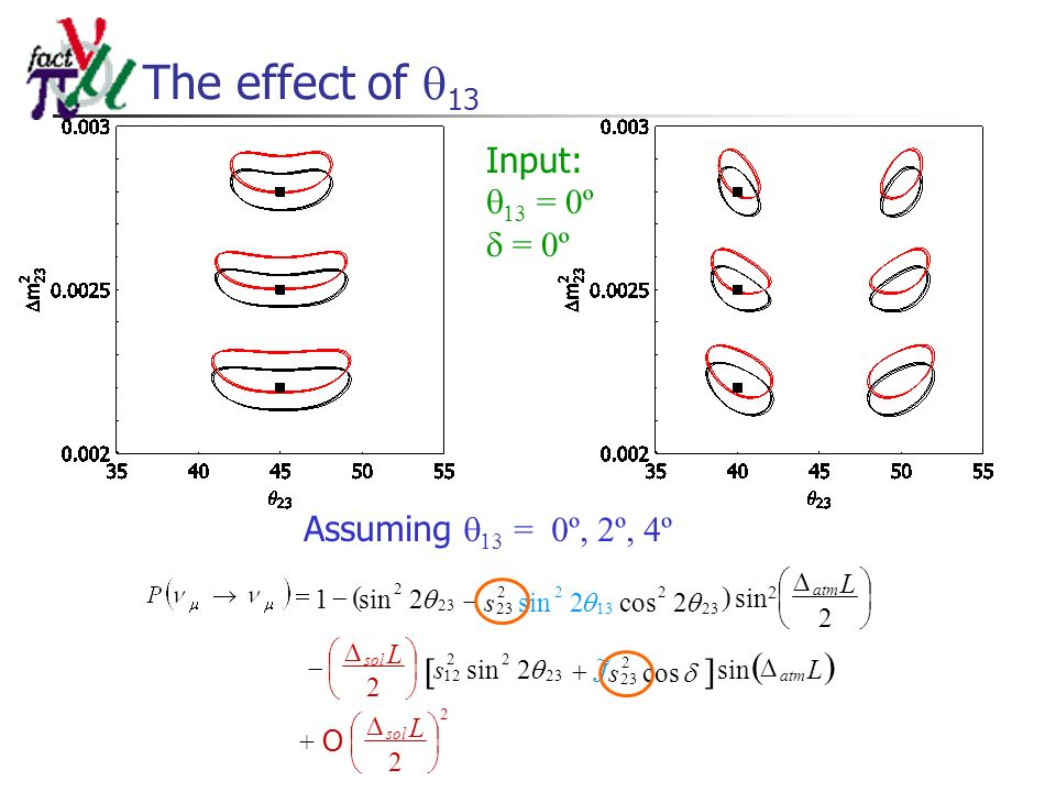 The effect of 13 Input: 13 = 0º = 0º Assuming 13 = 0º, 2º, 4º L Ls L L sol atm sol atm + O 2 sin2 2 2 sin 2 2sin1 2 23 22 12 23 2 s 2cos2sin 23 2 13 22 23 sJ cos ~ 2 23