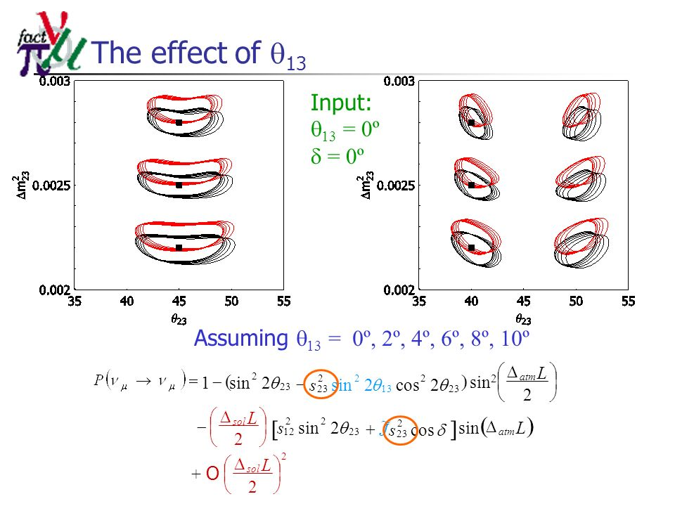The effect of 13 Input: 13 = 0º = 0º Assuming 13 = 0º, 2º, 4º, 6º, 8º, 10º L Ls L L sol atm sol atm + O 2 sin2 2 2 sin 2 2sin1 2 23 22 12 23 2 s 2cos2sin 23 2 13 22 23 sJ cos ~ 2 23