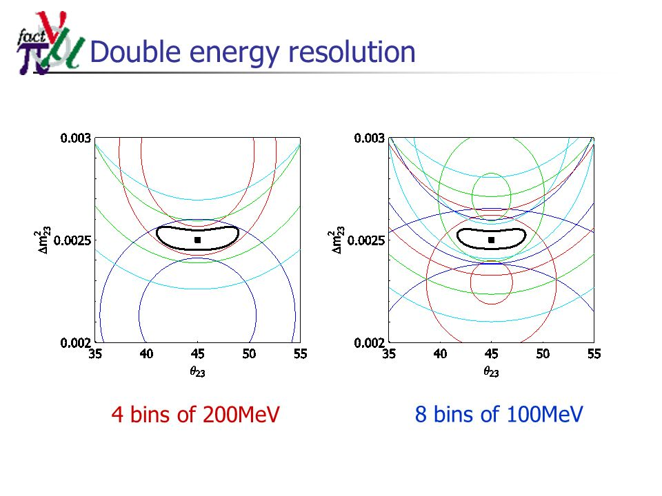 Double energy resolution 4 bins of 200MeV 8 bins of 100MeV