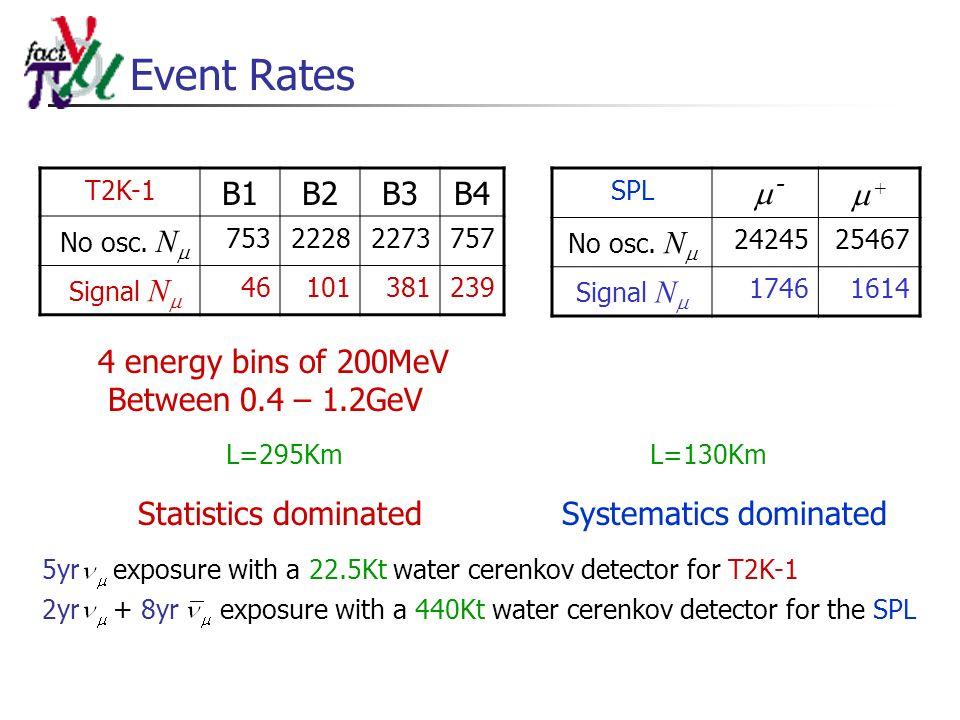 Event Rates T2K-1 B1B2B3B4 No osc. N 75322282273757 Signal N 46101381239 SPL - + No osc.