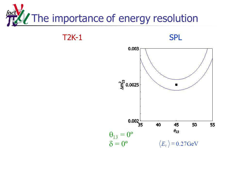 The importance of energy resolution T2K-1SPL 13 = 0º = 0º GeVE27.0
