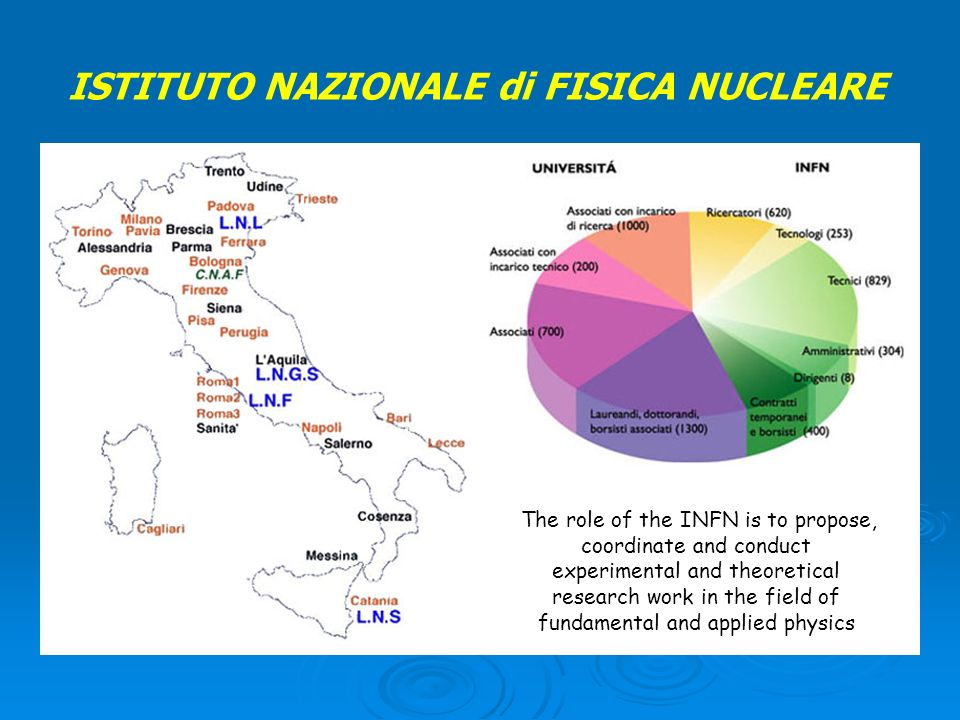 ISTITUTO NAZIONALE di FISICA NUCLEARE The role of the INFN is to propose, coordinate and conduct experimental and theoretical research work in the field of fundamental and applied physics