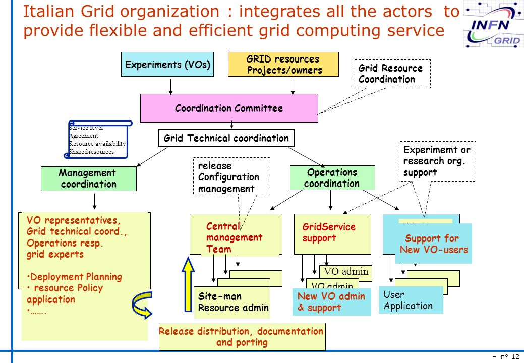 – n° 12 Italian Grid organization : integrates all the actors to provide flexible and efficient grid computing service Experiments (VOs) GRID resources Projects/owners Coordination Committee Management coordination Operations coordination VO representatives, Grid technical coord., Operations resp.