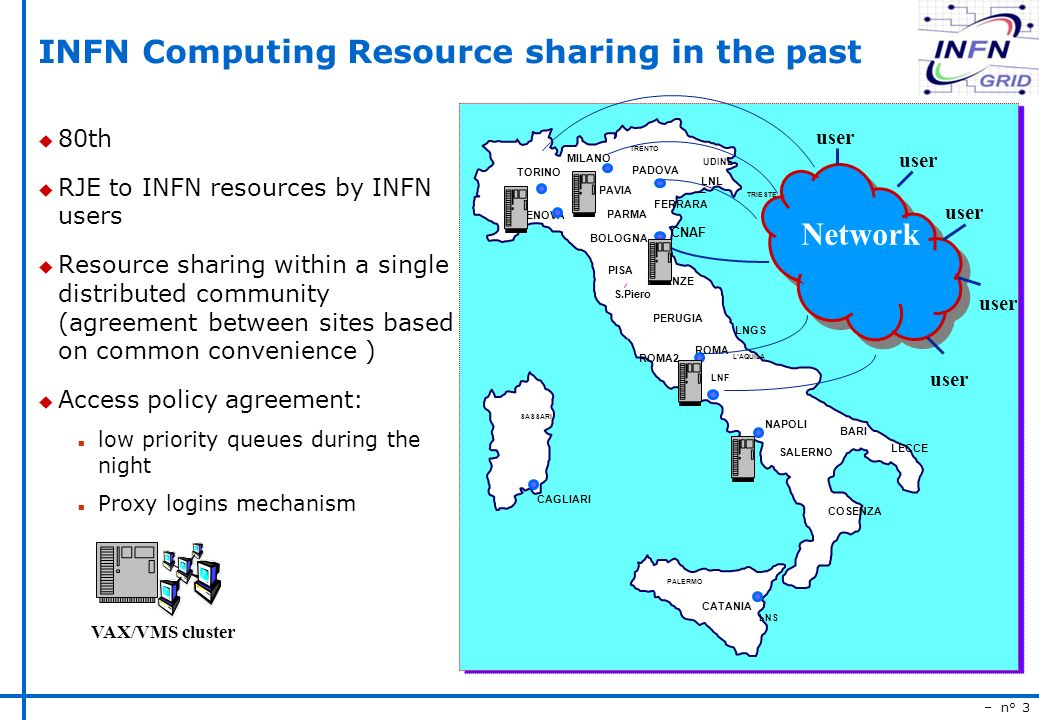 – n° 3 INFN Computing Resource sharing in the past u 80th u RJE to INFN resources by INFN users u Resource sharing within a single distributed community (agreement between sites based on common convenience ) u Access policy agreement: n low priority queues during the night n Proxy logins mechanism TORINO PADOVA BARI PALERMO FIRENZE PAVIA GENOVA NAPOLI CAGLIARI TRIESTE ROMA PISA LAQUILA CATANIA BOLOGNA UDINE TRENTO PERUGIA LNF LNGS SASSARI LECCE LNS LNL SALERNO COSENZA S.Piero FERRARA PARMA CNAF ROMA2 MILANO Network user VAX/VMS cluster
