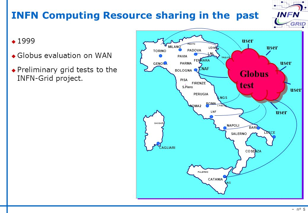 – n° 5 INFN Computing Resource sharing in the past u 1999 u Globus evaluation on WAN u Preliminary grid tests to the INFN-Grid project.