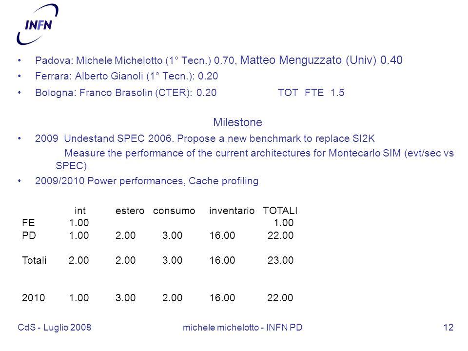 CdS - Luglio 2008 michele michelotto - INFN PD12 Padova: Michele Michelotto (1° Tecn.) 0.70, Matteo Menguzzato (Univ) 0.40 Ferrara: Alberto Gianoli (1° Tecn.): 0.20 Bologna : Franco Brasolin (CTER): 0.20 TOT FTE 1.5 Milestone 2009 Undestand SPEC 2006.