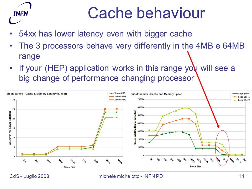 CdS - Luglio 2008 michele michelotto - INFN PD14 Cache behaviour 54xx has lower latency even with bigger cache The 3 processors behave very differently in the 4MB e 64MB range If your (HEP) application works in this range you will see a big change of performance changing processor