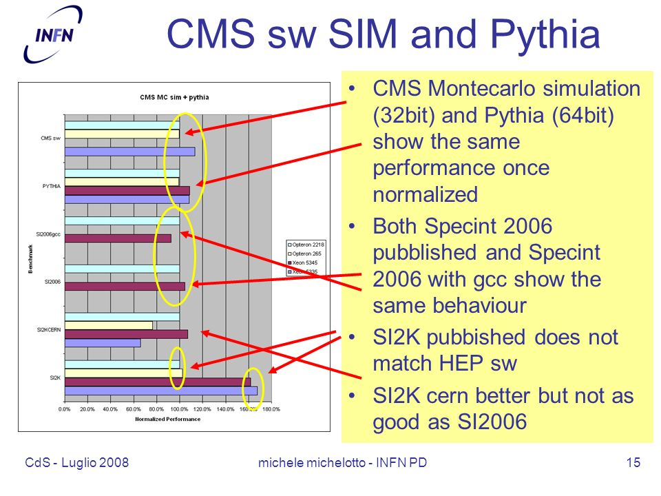 CdS - Luglio 2008 michele michelotto - INFN PD15 CMS sw SIM and Pythia CMS Montecarlo simulation (32bit) and Pythia (64bit) show the same performance once normalized Both Specint 2006 pubblished and Specint 2006 with gcc show the same behaviour SI2K pubbished does not match HEP sw SI2K cern better but not as good as SI2006