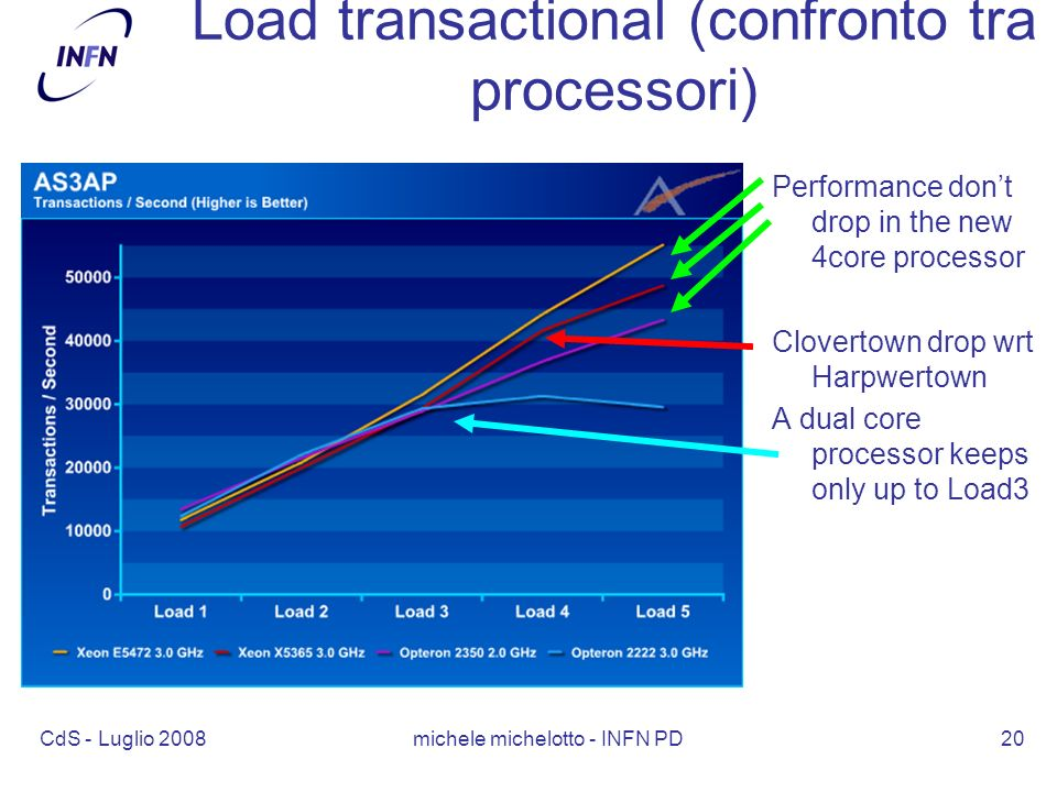CdS - Luglio 2008 michele michelotto - INFN PD20 Load transactional (confronto tra processori) Performance dont drop in the new 4core processor Clovertown drop wrt Harpwertown A dual core processor keeps only up to Load3