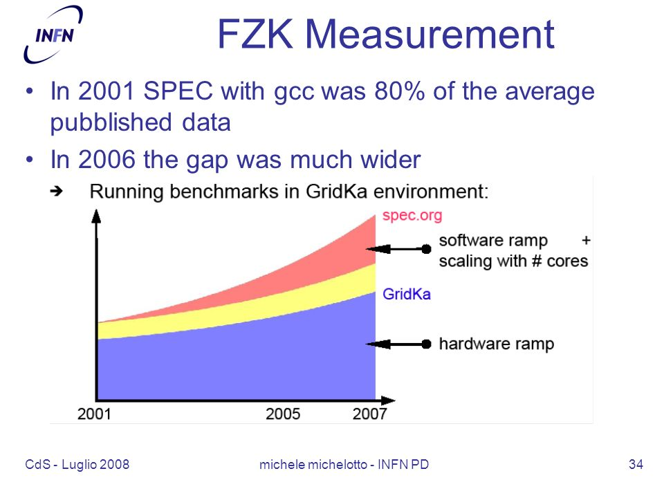 CdS - Luglio 2008 michele michelotto - INFN PD34 FZK Measurement In 2001 SPEC with gcc was 80% of the average pubblished data In 2006 the gap was much wider
