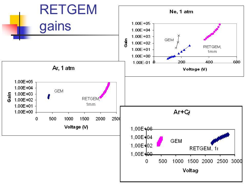 16 RETGEM gains