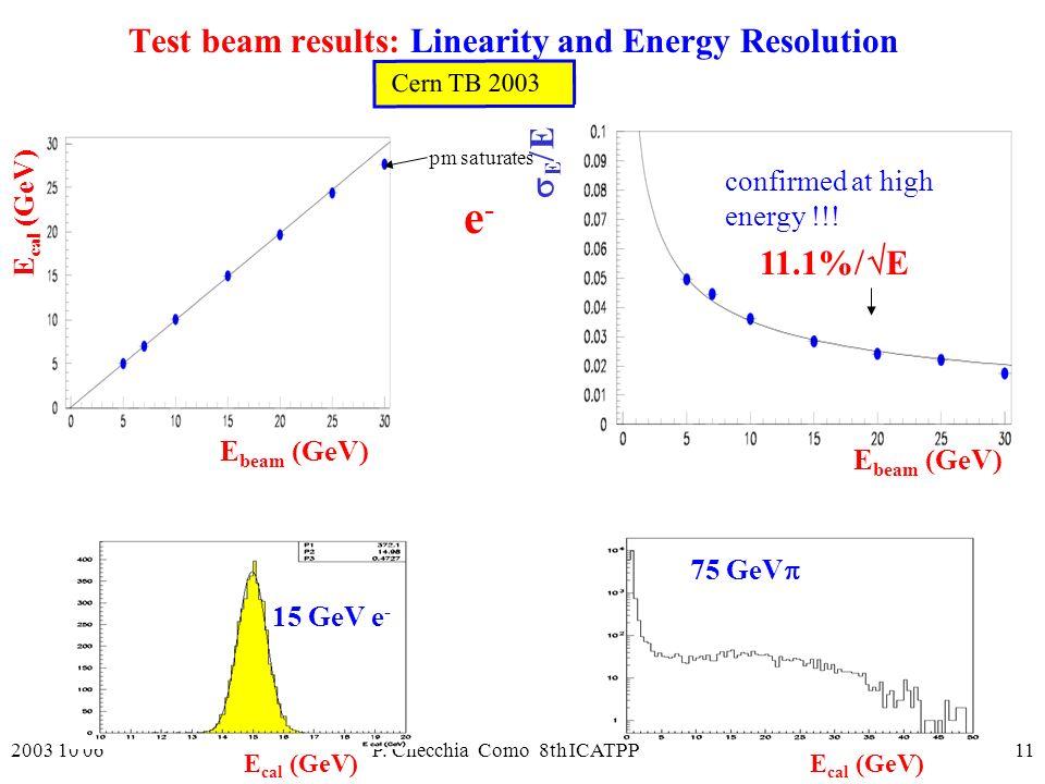 2003 10 06P. Checchia Como 8th ICATPP11 E Cern TB 2003 E beam (GeV) 11.1% E E cal (GeV) e-e- pm saturates confirmed at high energy !!! E beam (GeV) Te