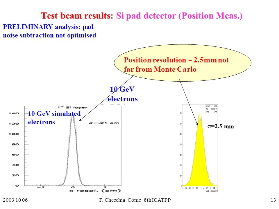 2003 10 06P. Checchia Como 8th ICATPP13 10 GeV electrons Test beam results: Si pad detector (Position Meas.) 10 GeV simulated electrons Position resol