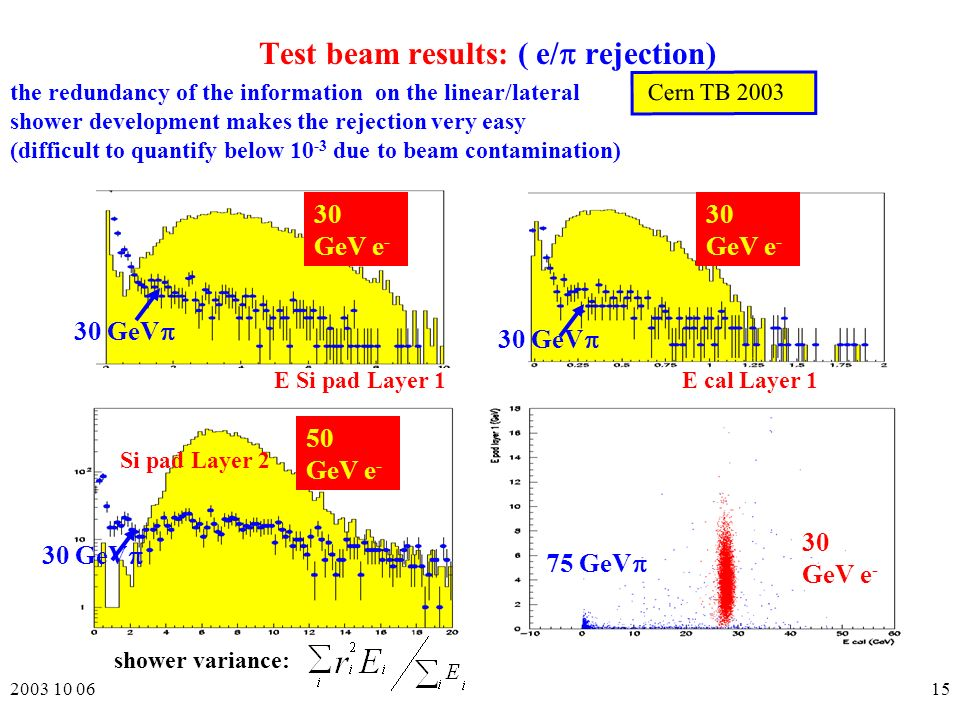 GeV 30 GeV e - Test beam results: ( e/ rejection) 50 GeV e - 30 GeV shower variance: the redundancy of the information on the linear/lateral shower development makes the rejection very easy (difficult to quantify below due to beam contamination) 30 GeV 30 GeV e - E Si pad Layer 1 Cern TB 2003 E cal Layer 1 Si pad Layer 2