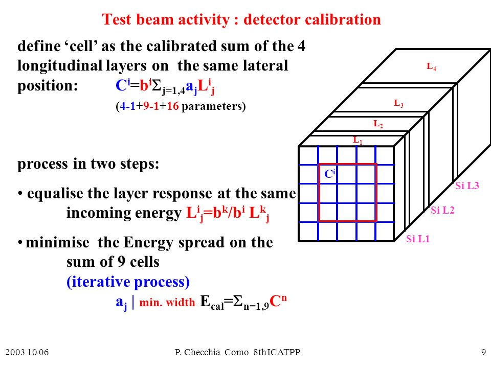 2003 10 06P. Checchia Como 8th ICATPP9 Test beam activity : detector calibration define cell as the calibrated sum of the 4 longitudinal layers on the