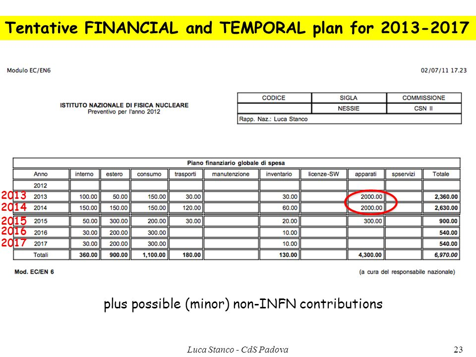 Tentative FINANCIAL and TEMPORAL plan for 2013-2017 plus possible (minor) non-INFN contributions 23Luca Stanco - CdS Padova 2013 2014 2015 2016 2017