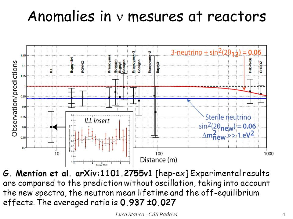 Anomalies in mesures at reactors G. Mention et al. arXiv:1101.2755v1 [hep-ex] Experimental results are compared to the prediction without oscillation,