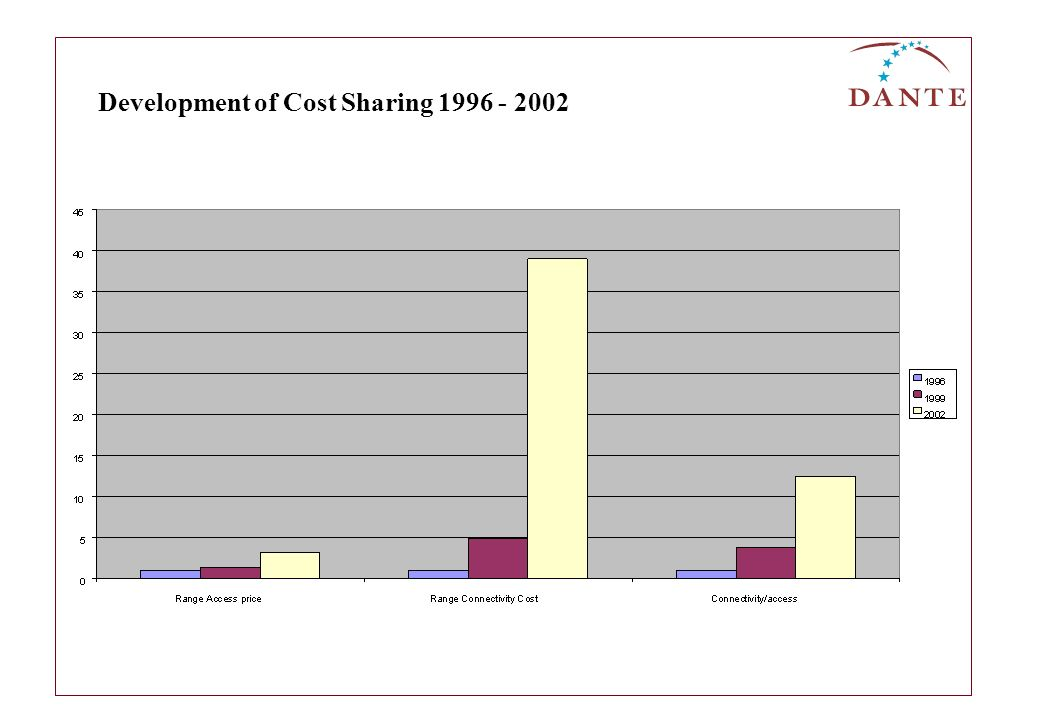 Development of Cost Sharing 1996 - 2002