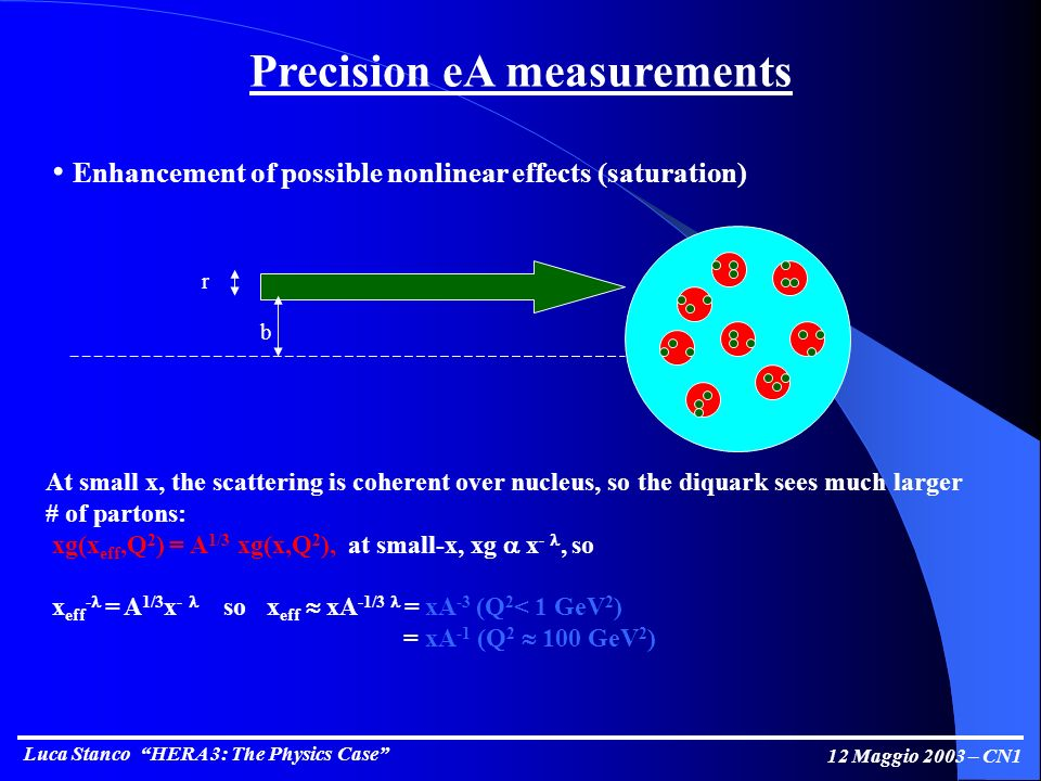 Luca Stanco HERA 3: The Physics Case 12 Maggio 2003 – CN1 Precision eA measurements Enhancement of possible nonlinear effects (saturation) b r At small x, the scattering is coherent over nucleus, so the diquark sees much larger # of partons: xg(x eff,Q 2 ) = A 1/3 xg(x,Q 2 ), at small-x, xg x -, so x eff - = A 1/3 x - so x eff xA -1/3 = xA -3 (Q 2 < 1 GeV 2 ) = xA -1 (Q 2 100 GeV 2 )