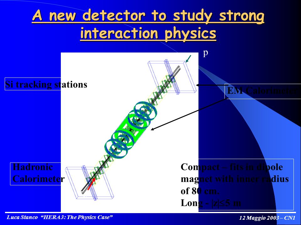 Luca Stanco HERA 3: The Physics Case 12 Maggio 2003 – CN1 A new detector to study strong interaction physics e p EM Calorimeter Hadronic Calorimeter Si tracking stations Compact – fits in dipole magnet with inner radius of 80 cm.