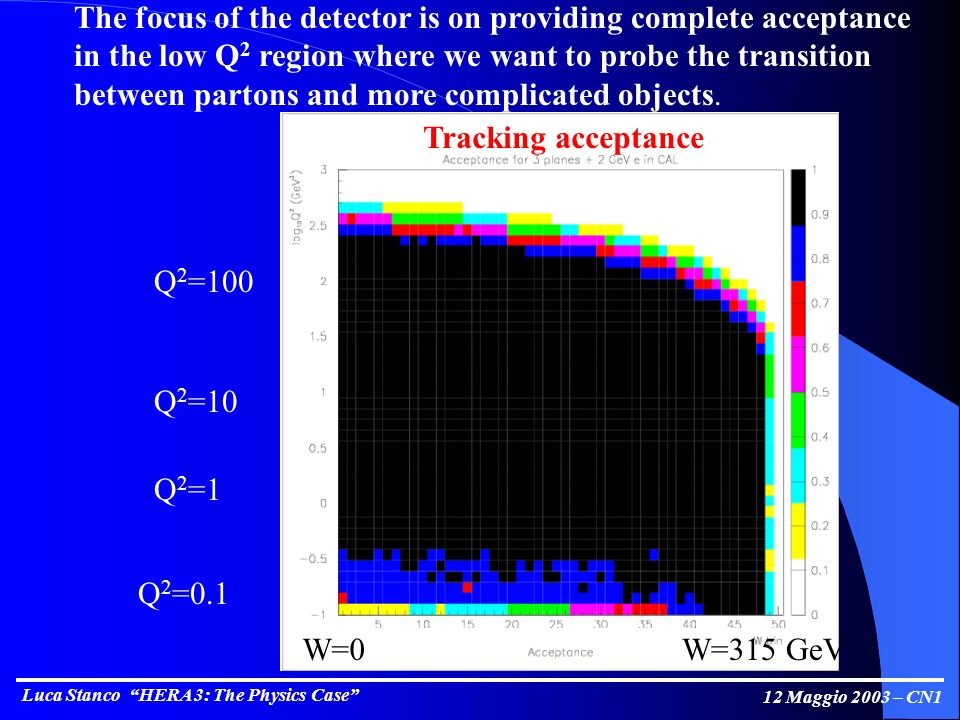 Luca Stanco HERA 3: The Physics Case 12 Maggio 2003 – CN1 The focus of the detector is on providing complete acceptance in the low Q 2 region where we want to probe the transition between partons and more complicated objects.