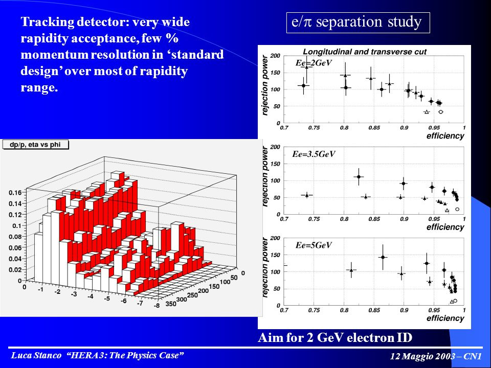 Luca Stanco HERA 3: The Physics Case 12 Maggio 2003 – CN1 e/ separation study Aim for 2 GeV electron ID Tracking detector: very wide rapidity acceptance, few % momentum resolution in standard design over most of rapidity range.