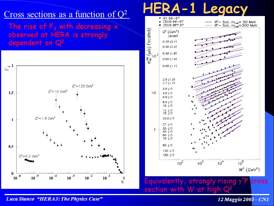 Luca Stanco HERA 3: The Physics Case 12 Maggio 2003 – CN1 HERA-1 Legacy The rise of F 2 with decreasing x observed at HERA is strongly dependent on Q 2 Cross sections as a function of Q 2 Equivalently, strongly rising * P cross section with W at high Q 2