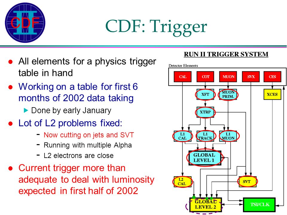 Franco Bedeschi – INFN-Pisa Riunione Gruppo1 – Roma, Dicembre 2001 CDF: Trigger All elements for a physics trigger table in hand Working on a table for first 6 months of 2002 data taking Done by early January Lot of L2 problems fixed: - Now cutting on jets and SVT - Running with multiple Alpha - L2 electrons are close Current trigger more than adequate to deal with luminosity expected in first half of 2002