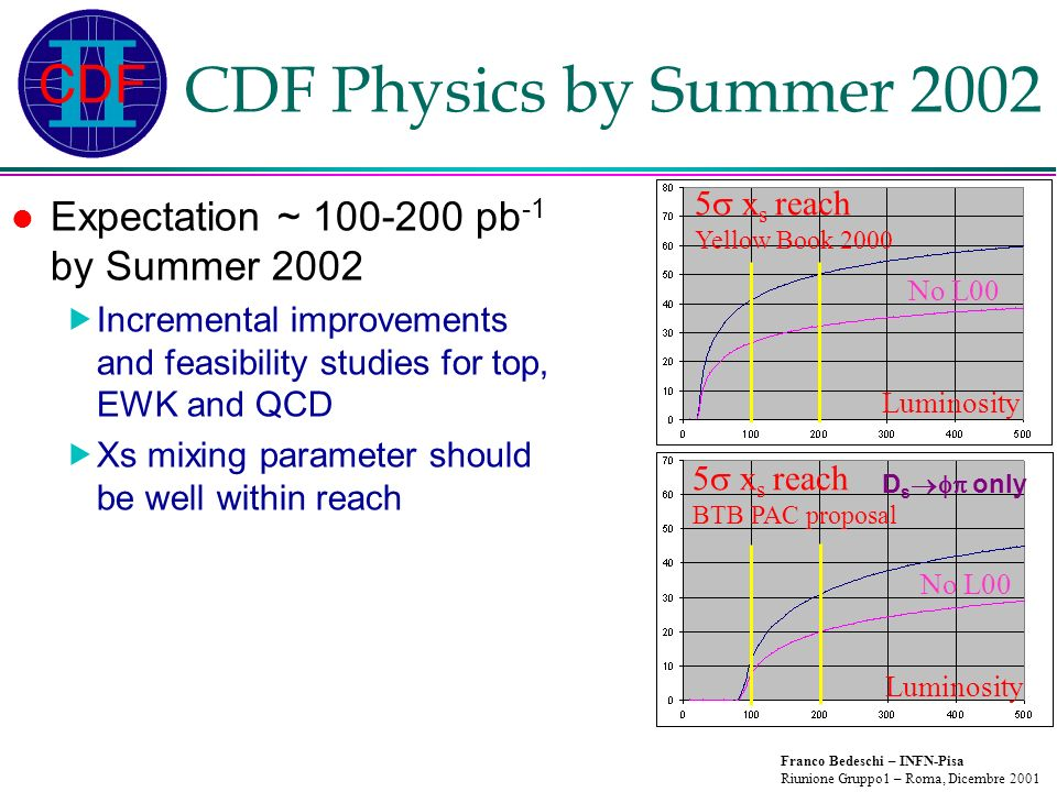 Franco Bedeschi – INFN-Pisa Riunione Gruppo1 – Roma, Dicembre 2001 CDF Physics by Summer 2002 Expectation ~ 100-200 pb -1 by Summer 2002 Incremental improvements and feasibility studies for top, EWK and QCD Xs mixing parameter should be well within reach 5 x s reach Yellow Book 2000 Luminosity No L00 5 x s reach BTB PAC proposal Luminosity No L00 D s only
