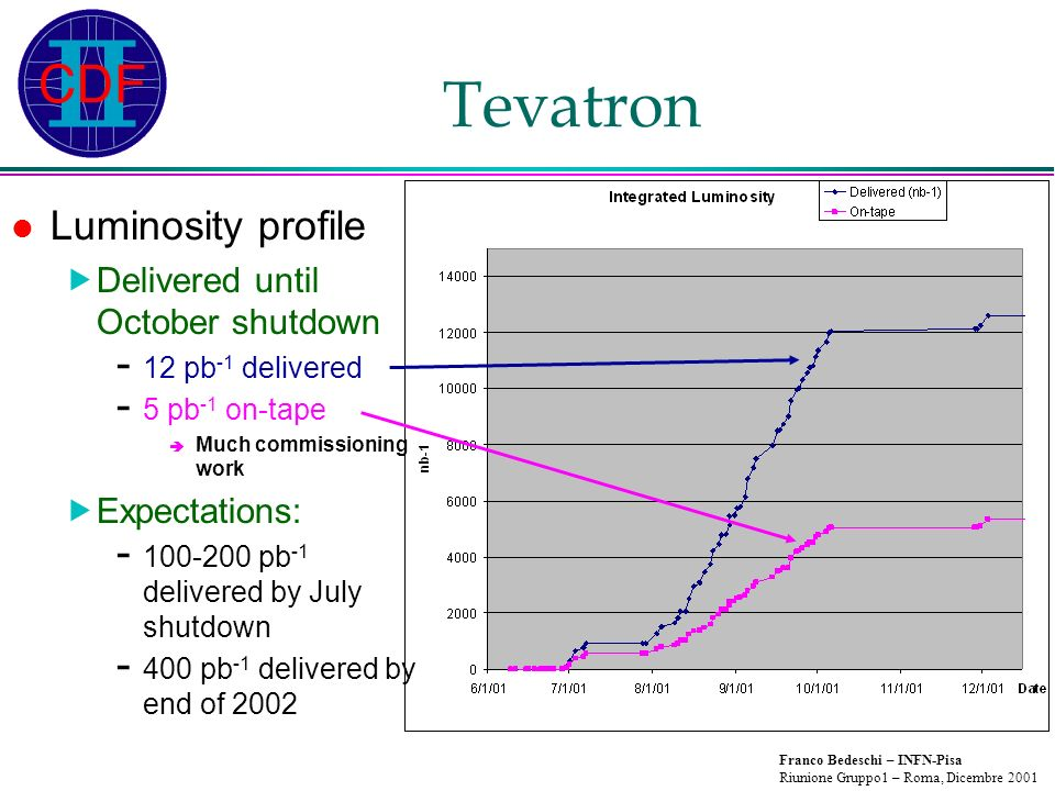 Franco Bedeschi – INFN-Pisa Riunione Gruppo1 – Roma, Dicembre 2001 Tevatron Luminosity profile Delivered until October shutdown - 12 pb -1 delivered - 5 pb -1 on-tape Much commissioning work Expectations: - 100-200 pb -1 delivered by July shutdown - 400 pb -1 delivered by end of 2002