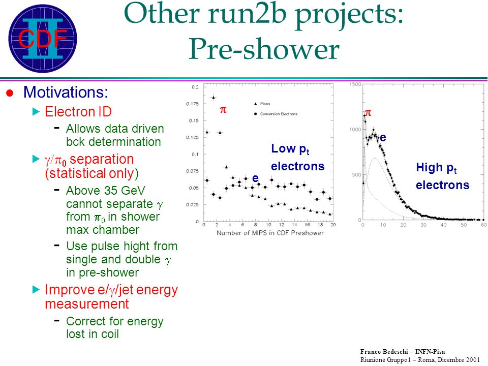 Franco Bedeschi – INFN-Pisa Riunione Gruppo1 – Roma, Dicembre 2001 Other run2b projects: Pre-shower Motivations: Electron ID - Allows data driven bck determination separation (statistical only) - Above 35 GeV cannot separate from in shower max chamber - Use pulse hight from single and double in pre-shower Improve e/ /jet energy measurement - Correct for energy lost in coil High p t electrons Low p t electrons e e