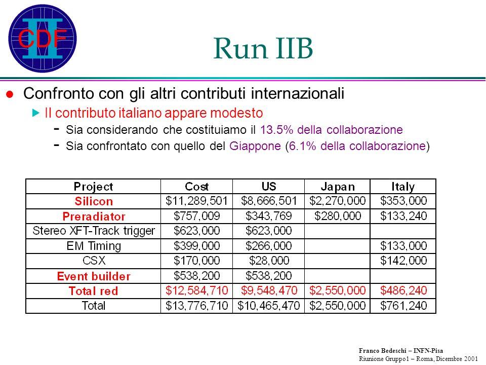Franco Bedeschi – INFN-Pisa Riunione Gruppo1 – Roma, Dicembre 2001 Run IIB Confronto con gli altri contributi internazionali Il contributo italiano ap