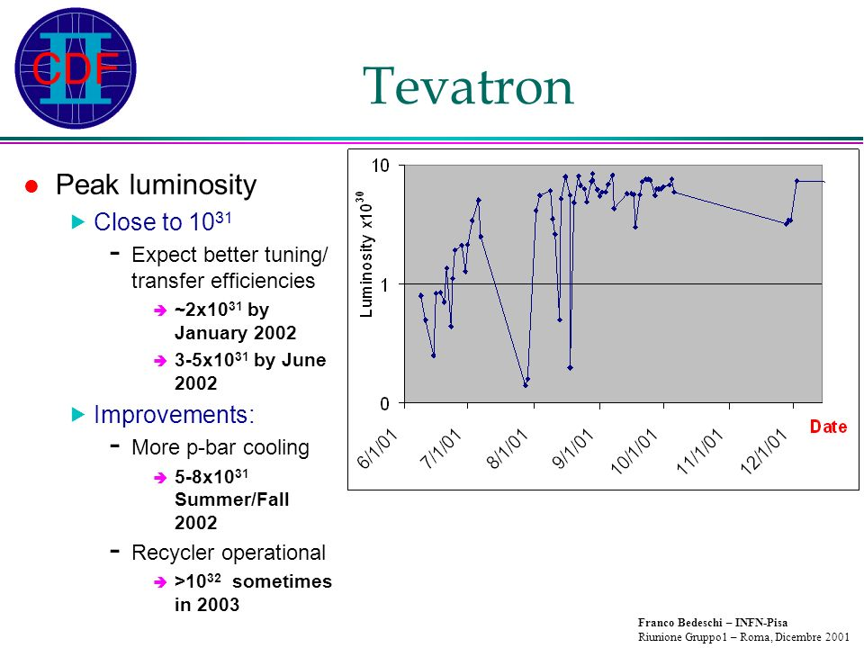Franco Bedeschi – INFN-Pisa Riunione Gruppo1 – Roma, Dicembre 2001 Tevatron Peak luminosity Close to 10 31 - Expect better tuning/ transfer efficiencies ~2x10 31 by January 2002 3-5x10 31 by June 2002 Improvements: - More p-bar cooling 5-8x10 31 Summer/Fall 2002 - Recycler operational >10 32 sometimes in 2003