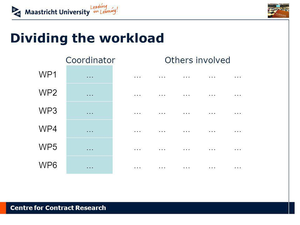 Centre for Contract Research WP1... WP2... WP3... WP4... WP5... WP6... Coordinator Others involved Dividing the workload
