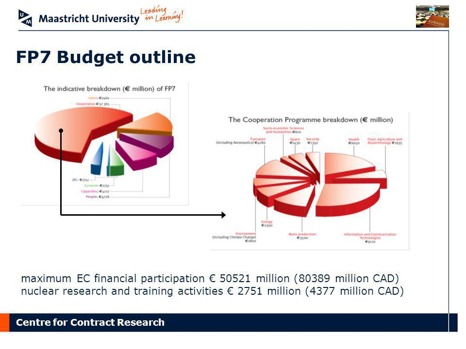 Centre for Contract Research FP7 Budget outline maximum EC financial participation 50521 million (80389 million CAD) nuclear research and training act