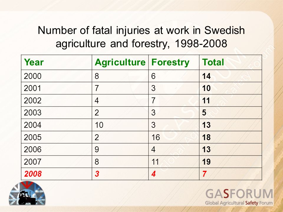 Number of fatal injuries at work in Swedish agriculture and forestry, 1998-2008 YearAgricultureForestryTotal 20008614 20017310 20024711 2003235 200410313 200521618 20069413 200781119 2008347